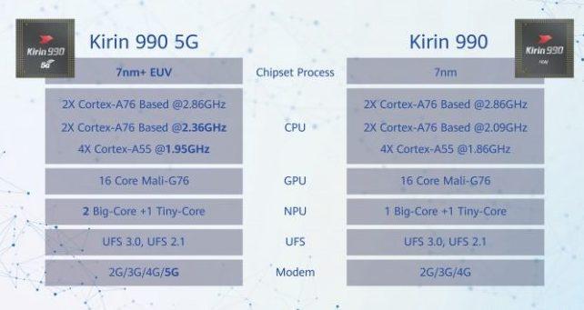 HiSilicon Kirin 990 - Jawalmax